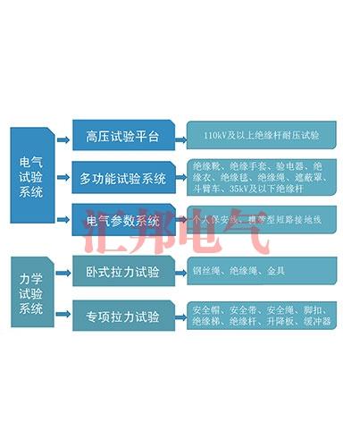 一、安全工器具检测设备系统介绍
