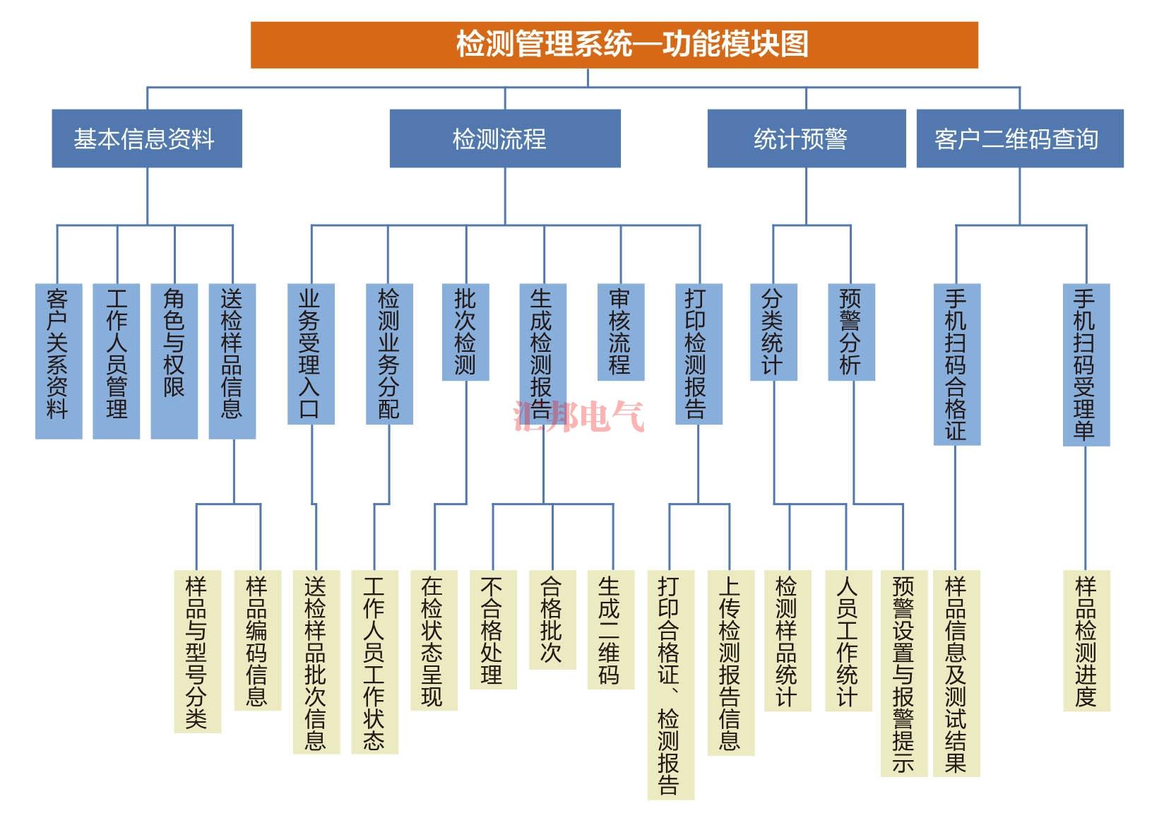 HBCTMS云平台试验管理系统
